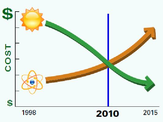 solar_nuclear_cost