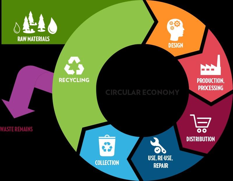 I rifiuti: una stortura concettuale della cultura contemporanea